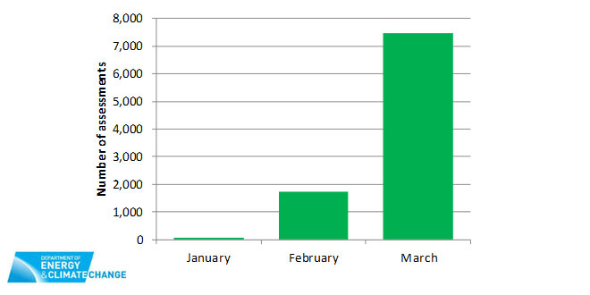 Green Deal figures are up