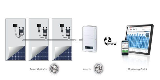 Popular - Waxman energy to distribute SolarEdge