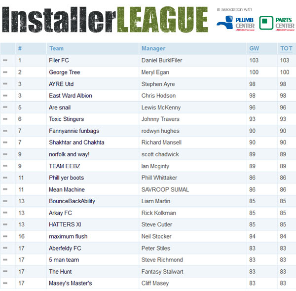 InstallerLEAGUE Week 1