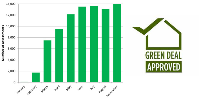 Green Deal assessments on the rise