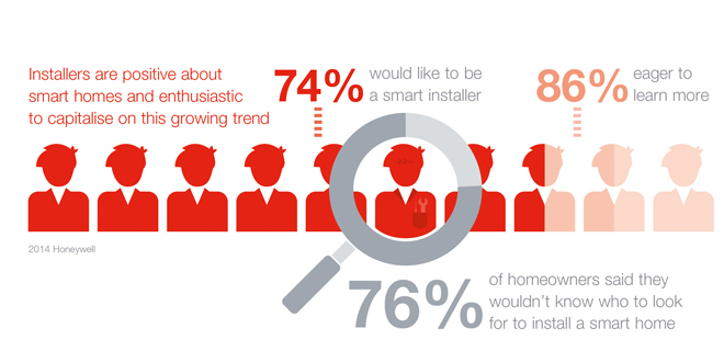 Honeywell launches 'smart homes of the future' whitepaper