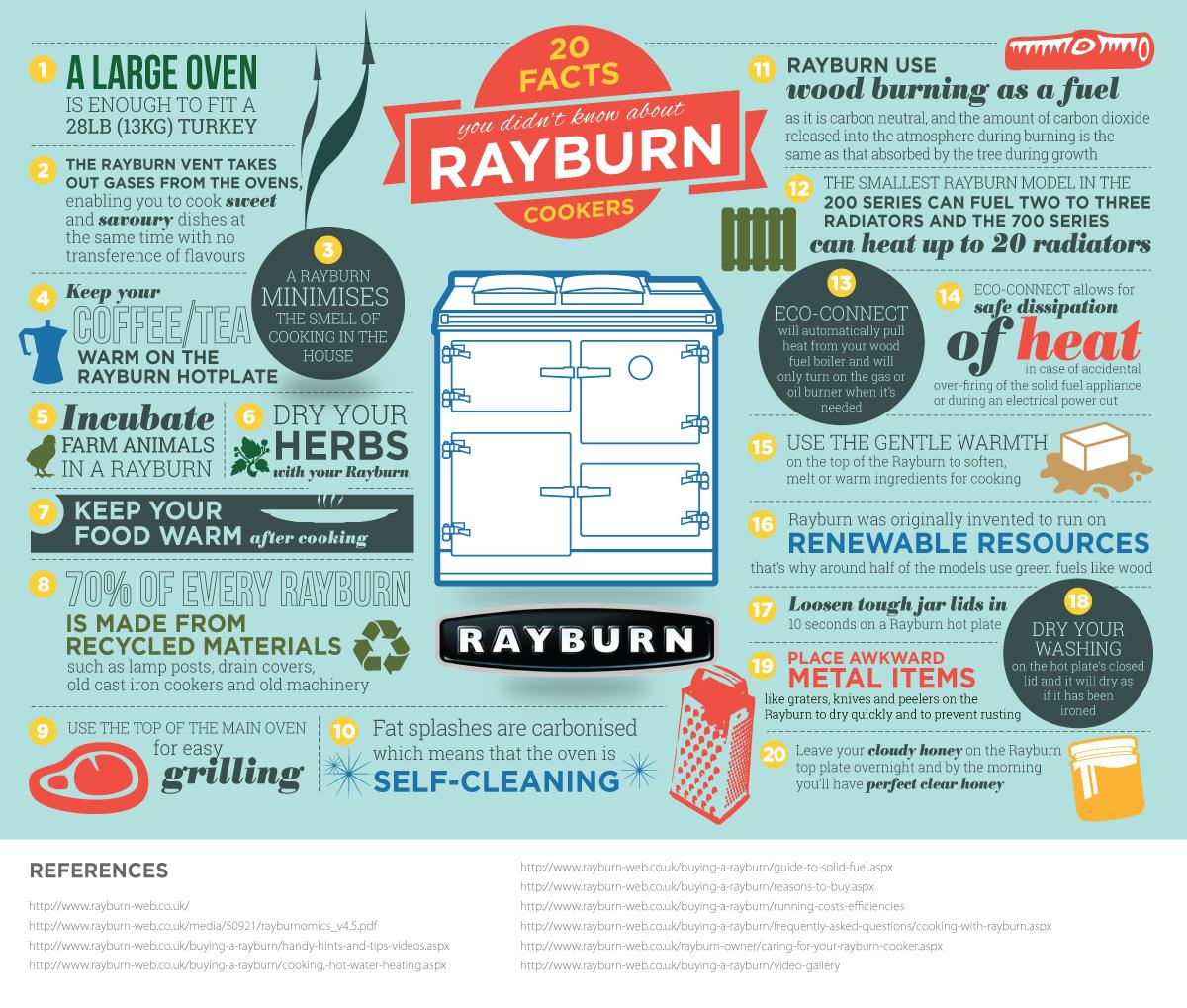 RAYBURN_infographic