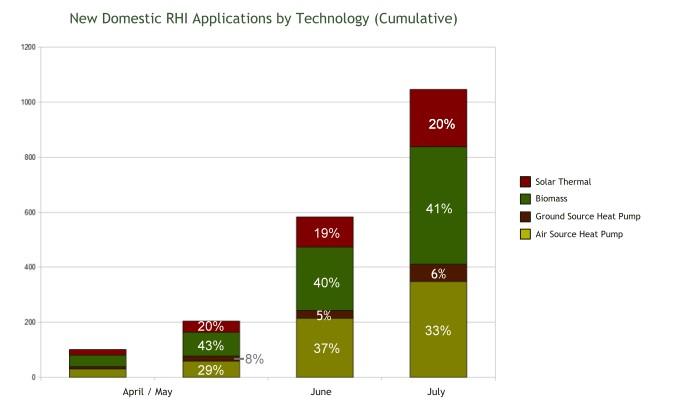 RHI graph
