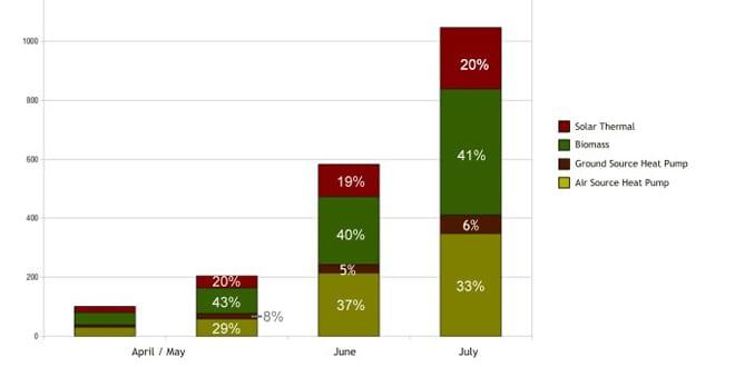 Popular - The Domestic RHI is warming up renewables market