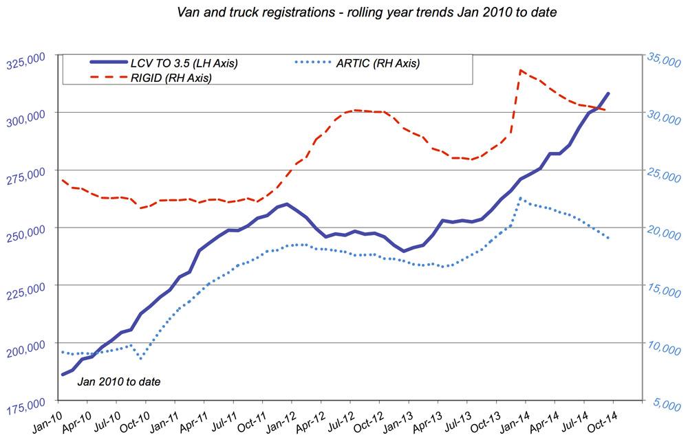 van-sales-chart-sept-2014