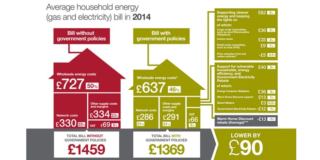 Popular - Average energy bills £90 lower – are Government policies working?