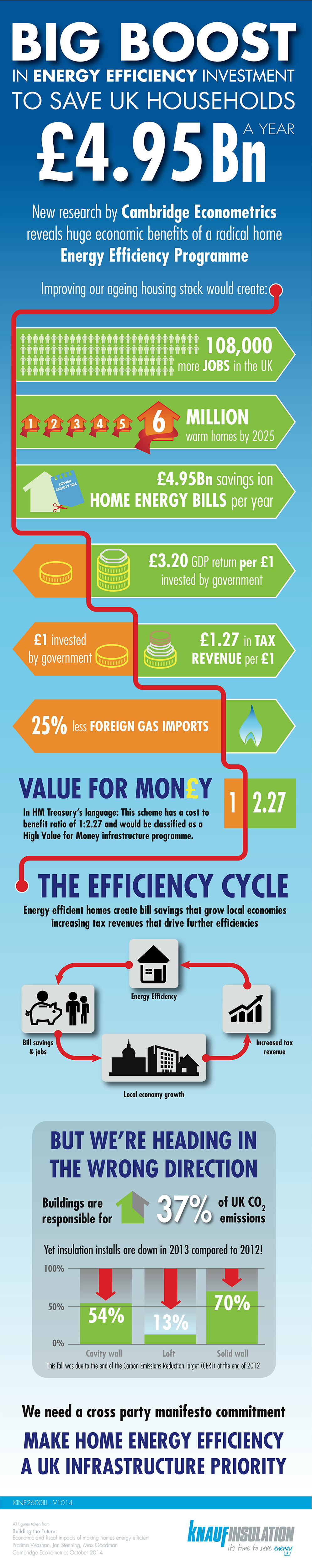 KNAUF INSULATION HIGHLIGHTS THE BENEFITS A POLITICAL AGREEMENT ON ENERGY EFFICIENCY COULD BRING TO THE UK