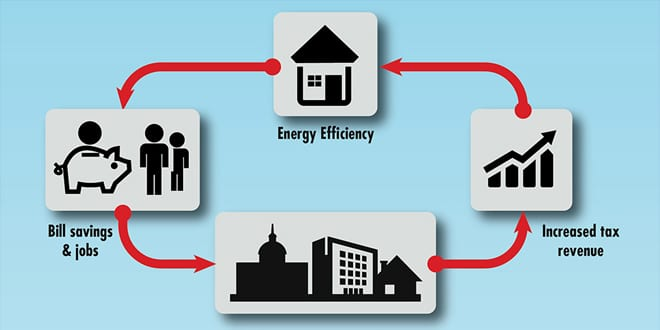 Popular - New report shows huge benefits energy efficiency could bring to the UK