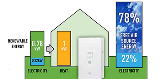 Popular - Installers encouraged to sell heat pumps this winter