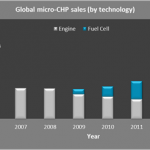 Global Micro-CHP market to treble