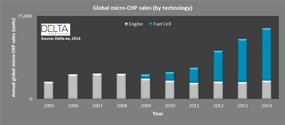 micro-chp sales