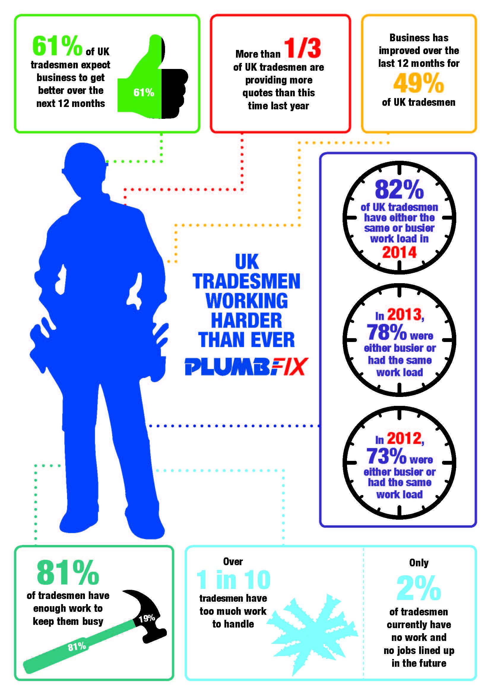 Trade_Pulse_Infographic_Plumbfix