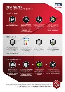 Ideal ErP info