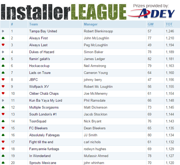 League table GW 21