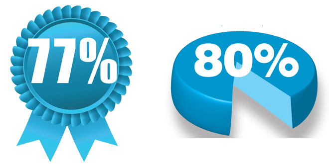 IIC web percent