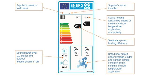 Energy label hhic