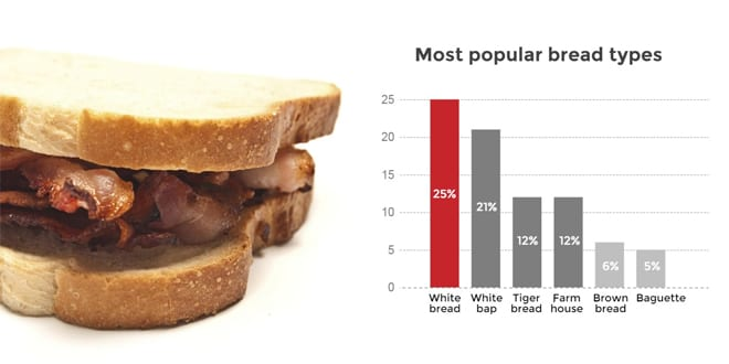 Popular - What's the nation's favourite bacon butty?