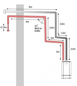 Figure 1. Example of a Keston heat only 45kW boiler installation showing acceptable flue and air pipe lengths.