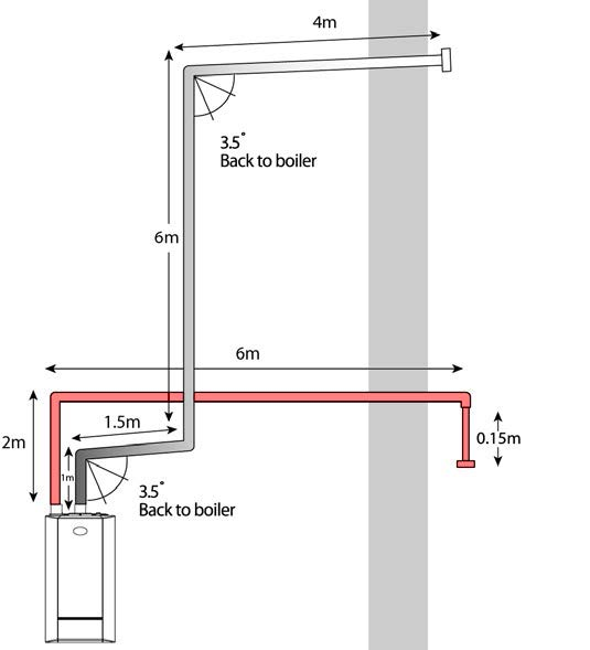 What Installers Need To Know About Designing Flue Systems