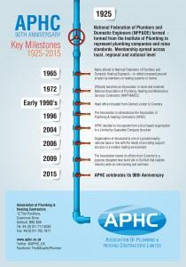 APHC_milestones_90yrs
