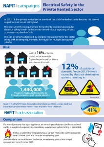 NAPIT-Campaigns-Infographic-Electrical-Safety-in-the-Private-Rented-Sector