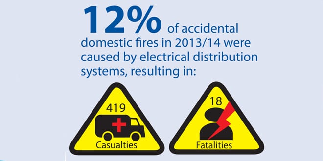 Popular - NAPIT supports electrical safety for landlords