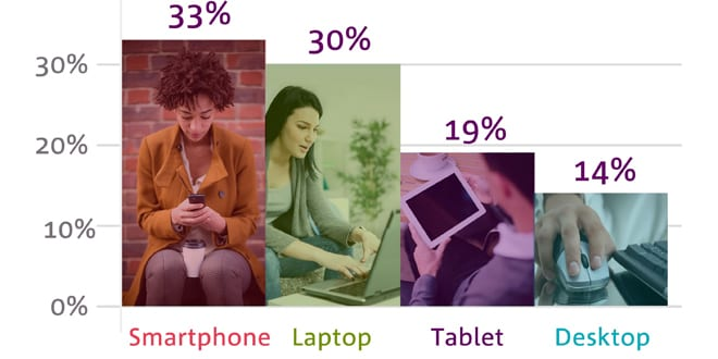 Popular - Smartphones have overtaken laptops as the most popular device for getting online