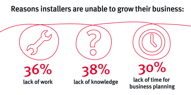 Popular - 39% of installers wished they had more work