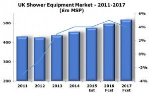 Shower market stats