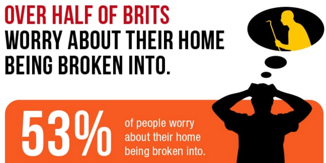 Popular - Over half of Brits worry about being burgled