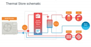 ME Thermal store schematic
