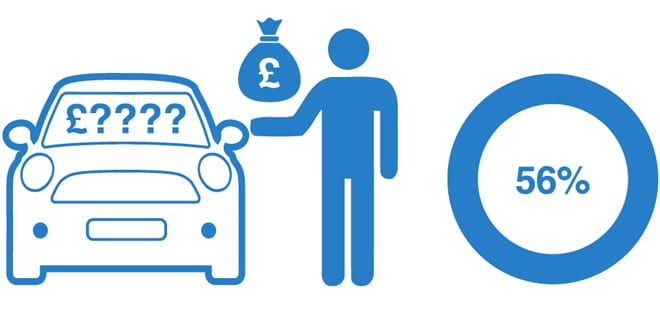 Popular - Have vehicle buyers turned their backs on haggling?