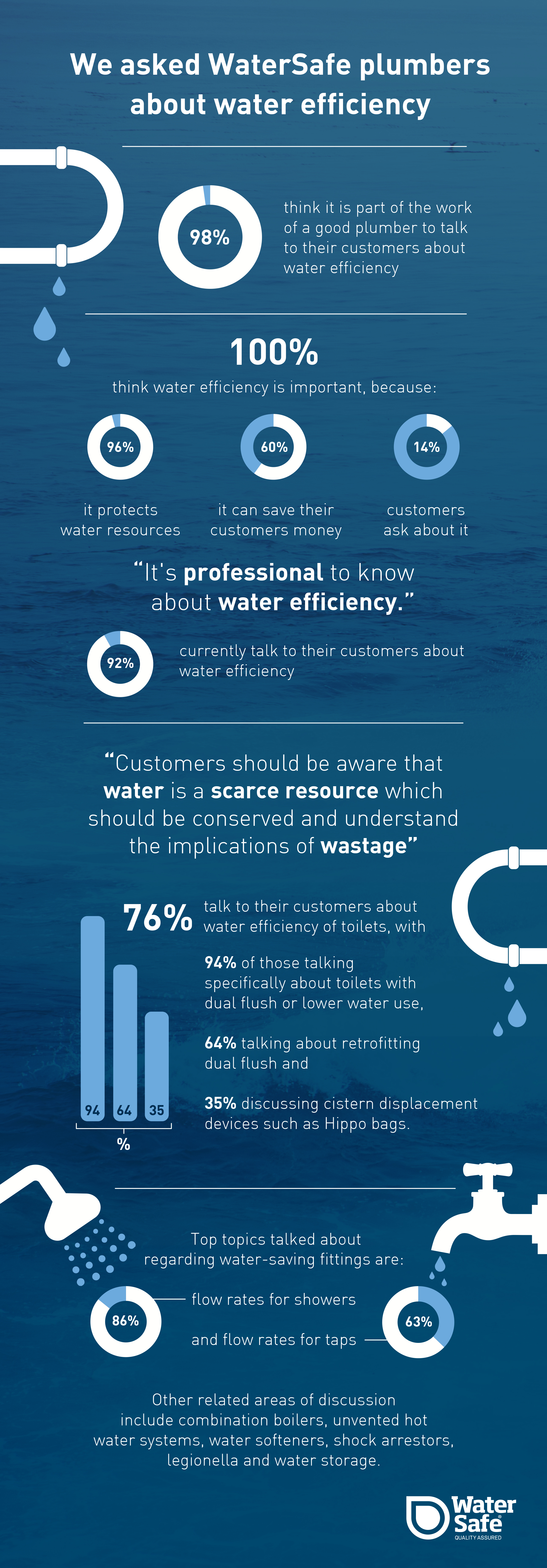 WRAS - Infographic R3