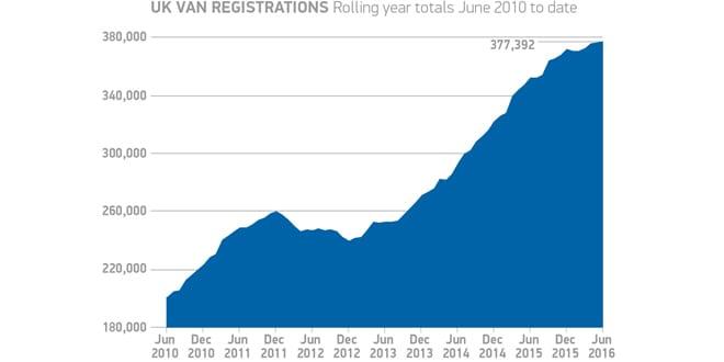 Popular - The UK van market is growing