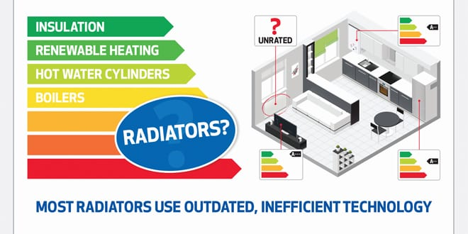 """Popular - Should radiators have energy labels? QRL launches """"Don't Omit Emitters"""" campaign"""