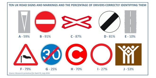 Popular - Are drivers failing to read the road properly?