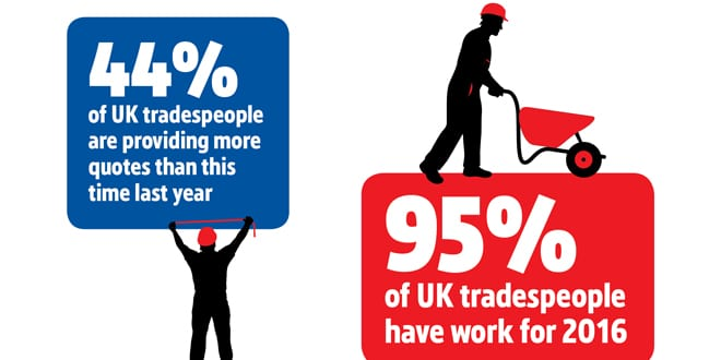 Popular - 44% of tradespeople are quoting for more work than last year