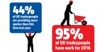 44% of tradespeople are quoting for more work than last year