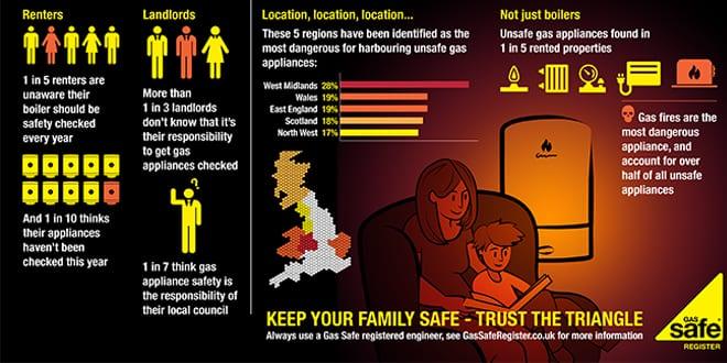 Popular - 2.7 million renters at risk from dangerous gas appliances