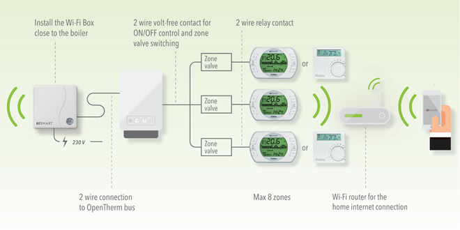 vokera wifi blog