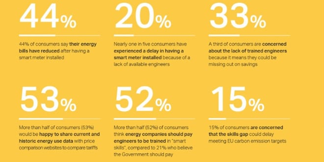 Popular - 40% of consumers have seen their energy bills go down since installing a smart meter