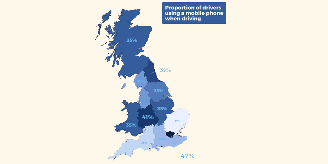 A THIRD of drivers are still ignoring mobile phone driving rules