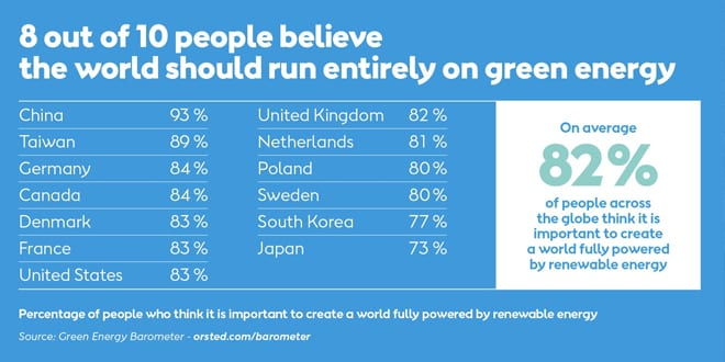 Popular - 8 in 10 people think the world should be run by Green Energy – says new research