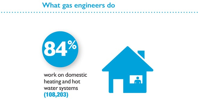 Popular - Gas Safe Register publishes the 'Decade Review' which looks at the current state of the industry