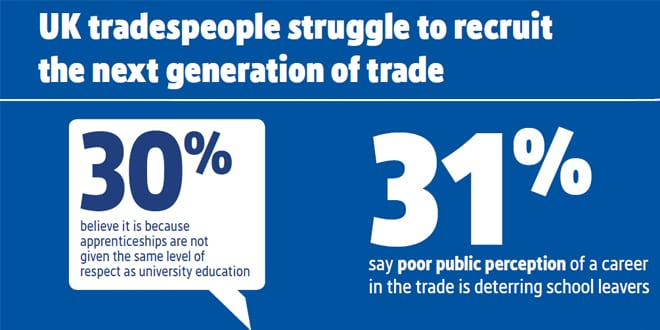 Popular - 57% of tradespeople are finding it hard to recruit staff despite having more work on – says new research