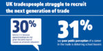 57% of tradespeople are finding it hard to recruit staff despite having more work on – says new research