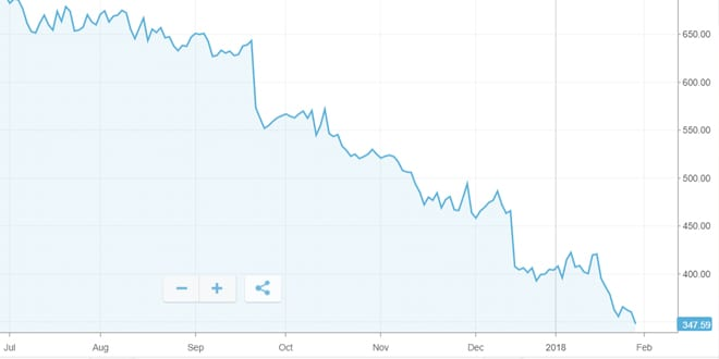 Popular - Capita shares plunge 40% – hitting their lowest level since 2004