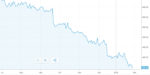 Capita shares plunge 40% – hitting their lowest level since 2004