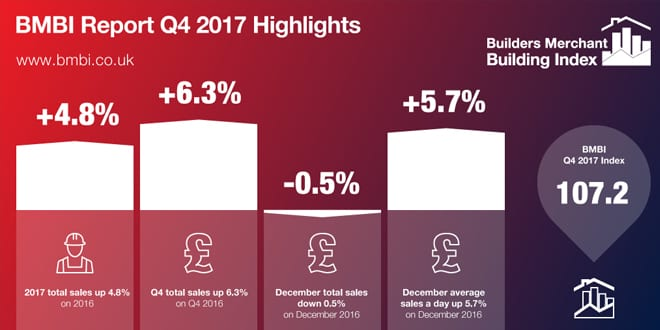 Popular - Builders Merchants enjoy strong end to the year – says latest figures