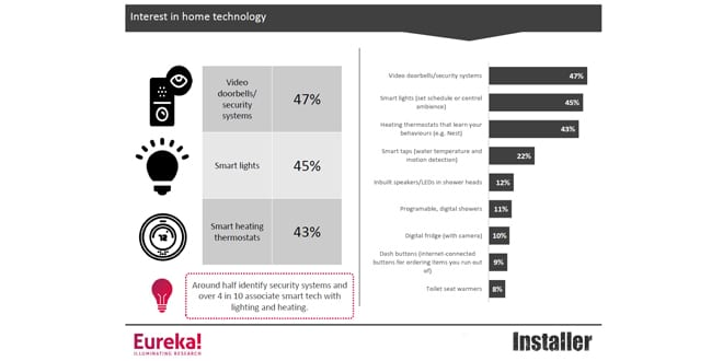 Popular - Are consumers ready for 'connected home' products?